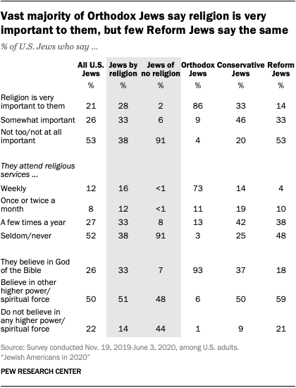 Vast majority of Orthodox Jews say religion is very important to them, but few Reform Jews say the same