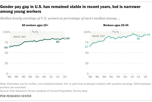 Gender pay gap in U.S. has remained stable in recent years, but is narrower among young workers