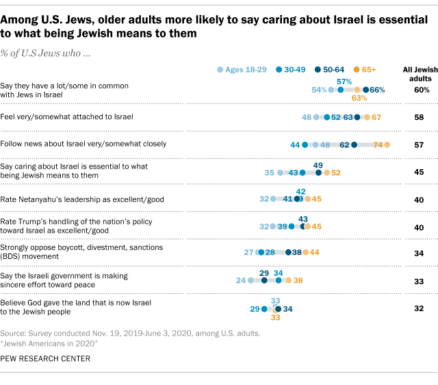 Among U.S. Jews, older adults more likely to say caring about Israel is essential to what being Jewish means to them
