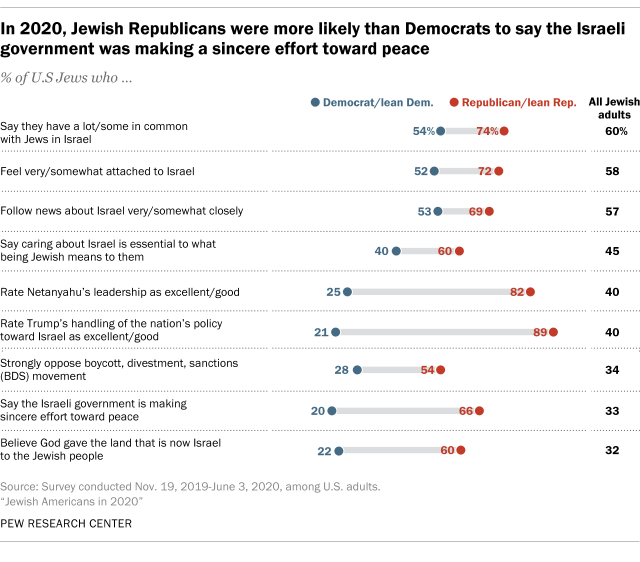 In 2020, Jewish Republicans were more likely than Democrats to say the Israeli government was making a sincere effort toward peace