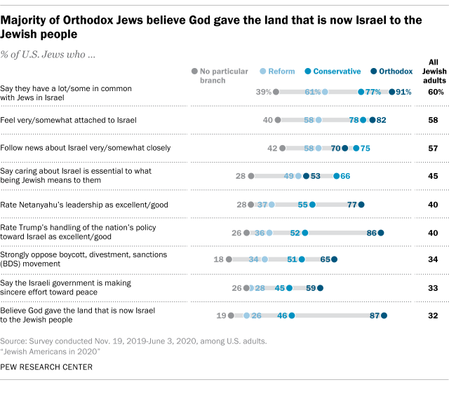 Majority of Orthodox Jews believe God gave the land that is now Israel to the Jewish people