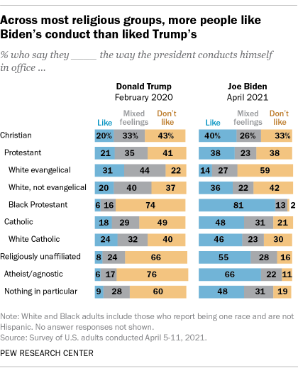 Across most religious groups, more people like Biden's conduct than liked Trump's