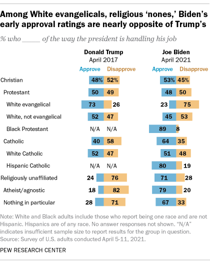 Among White evangelicals, religious 'nones,' Biden's early approval ratings are nearly opposite of Trump's