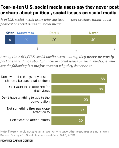 Four-in-ten U.S. social media users say they never post or share about political, social issues on social media