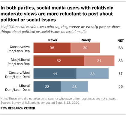 In both parties, social media users with relatively moderate views are more reluctant to post about political or social issues
