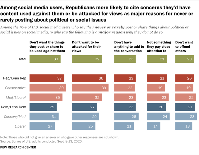 Among social media users, Republicans more likely to cite concerns they'd have content used against them or be attacked for views as major reasons for never or rarely posting about political or social issues