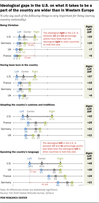 Ideological gaps in the U.S. on what it takes to be a part of the country are wider than in Western Europe