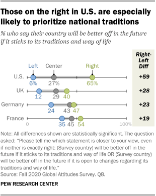 Those on the right in U.S. are especially likely to prioritize national traditions