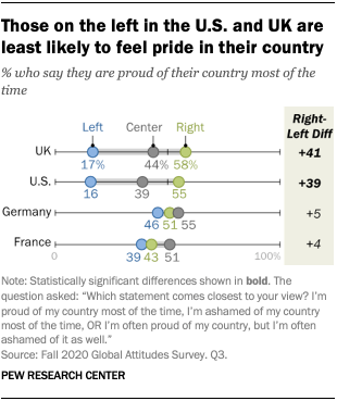 Those on the left in the U.S. and UK are least likely to feel pride in their country