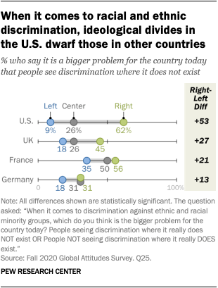 When it comes to racial and ethnic discrimination, ideological divides in  the U.S. dwarf those in other countries