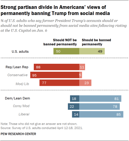 Strong partisan divide in Americans' views of permanently banning Trump from social media