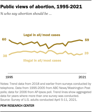 Public views of abortion, 1995-2021