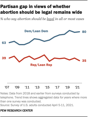 Partisan gap in views of whether abortion should be legal remains wide
