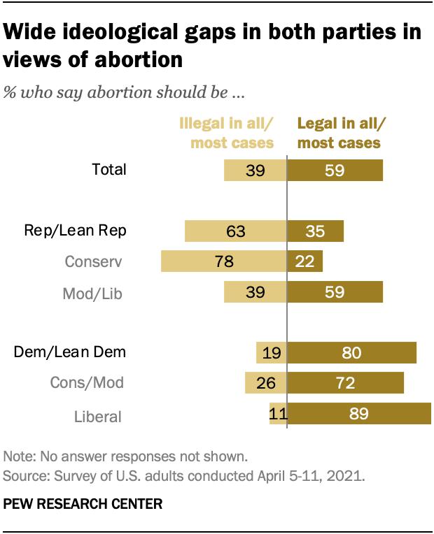 Abortion Stats