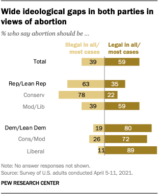 Wide ideological gaps in both parties in views of abortion