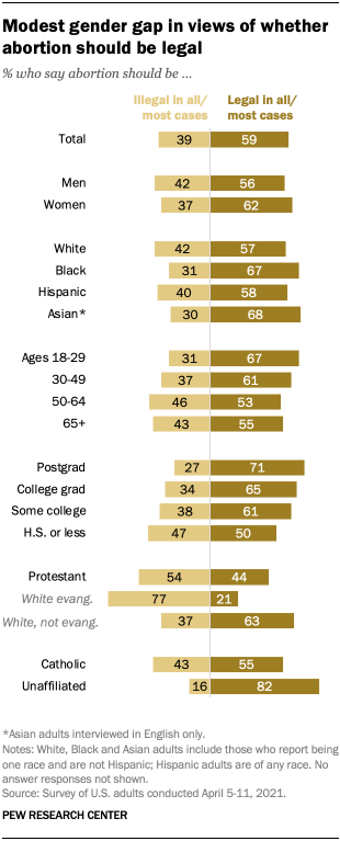Modest gender gap in views of whether abortion should be legal