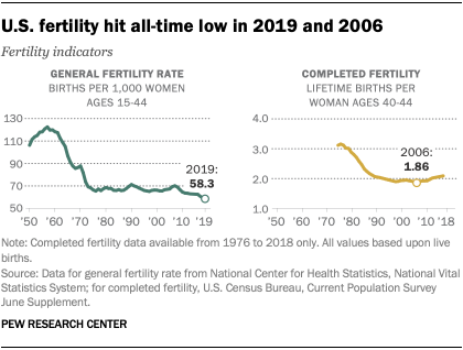 U.S. fertility hit all-time low in 2019 and 2006