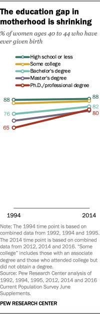 The education gap in motherhood is shrinking