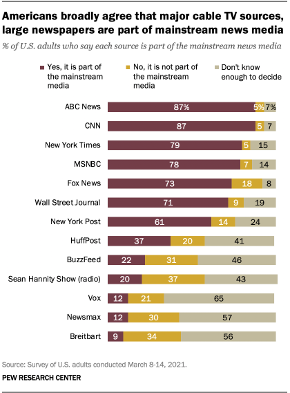 Americans broadly agree that major cable TV sources, large newspapers are part of mainstream news media