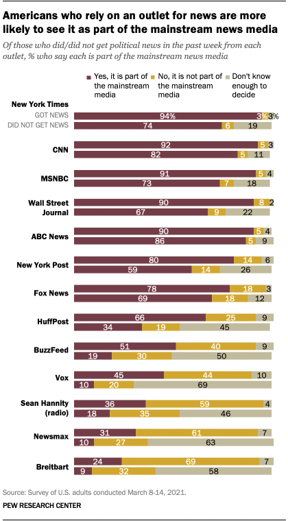 Americans who rely on an outlet for news are more likely to see it as part of the mainstream news media