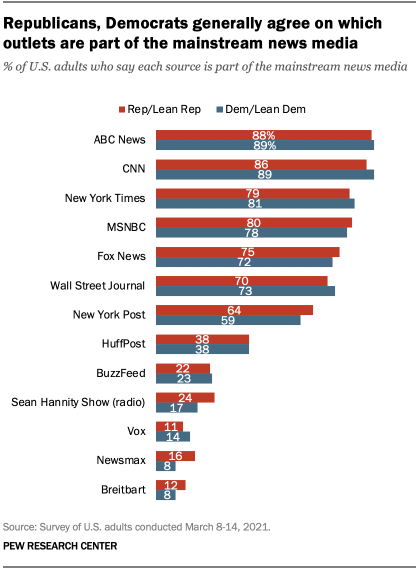 Republicans, Democrats generally agree on which outlets are part of the mainstream news media