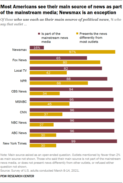 Most Americans see their main source of news as part of the mainstream media; Newsmax is an exception