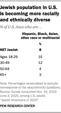 Jewish population in U.S.  is becoming more racially and ethnically diverse