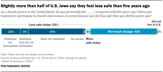 Slightly more than half of U.S. Jews say they feel less safe than five years ago