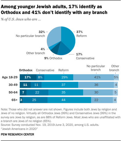 Among younger Jewish adults, 17% identify as Orthodox and 41% don't identify with any branch