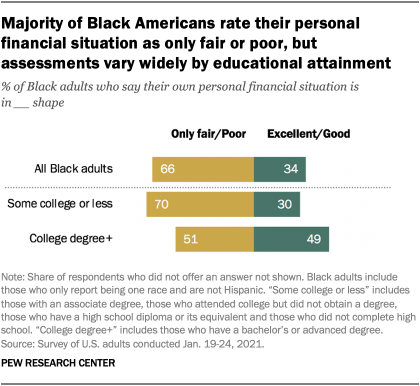 Majority of Black Americans rate their personal financial situation as only fair or poor, but assessments vary widely by educational attainment