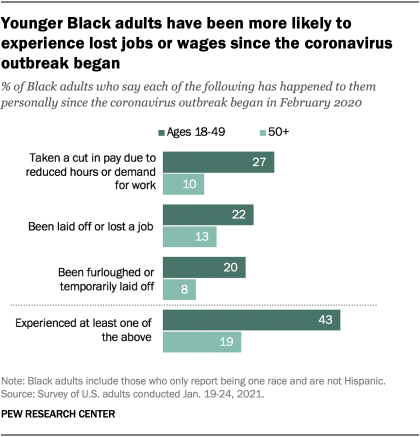 Younger Black adults have been more likely to experience lost jobs or wages since the coronavirus outbreak began