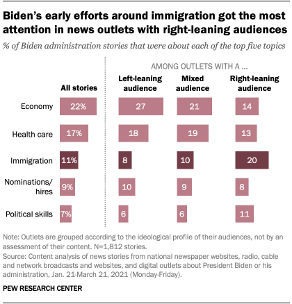 Biden's early efforts around immigration got the most attention in news outlets with right-leaning audiences