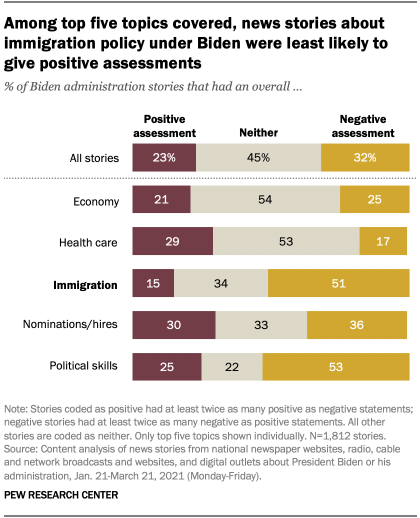 Among top five topics covered, news stories about immigration policy under Biden were least likely to give positive assessments