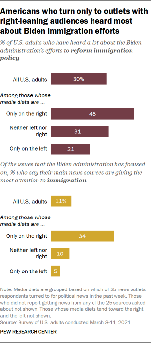 Americans who turn only to outlets with right-leaning audiences heard most about Biden immigration efforts