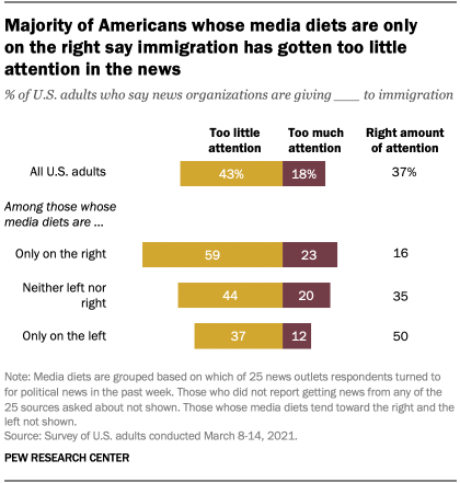 Majority of Americans whose media diets are only on the right say immigration has gotten too little attention in the news