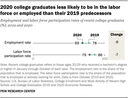 2020 college graduates less likely to be in the labor force or employed than their 2019 predecessors