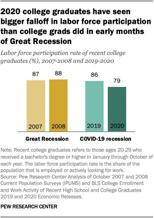 2020 college graduates have seen bigger falloff in labor force participation than college grads did in early months of Great Recession