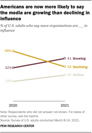 Americans are now more likely to say the media are growing than declining in influence
