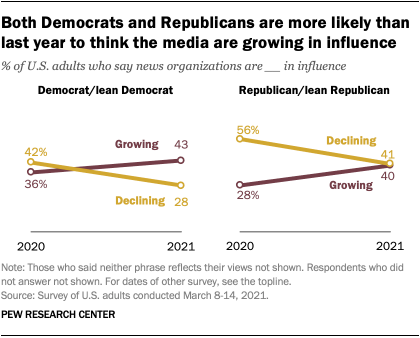 Both Democrats and Republicans are more likely than last year to think the media are growing in influence