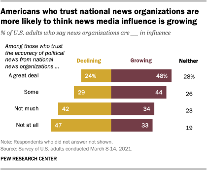 Americans who trust national news organizations are more likely to think news media influence is growing