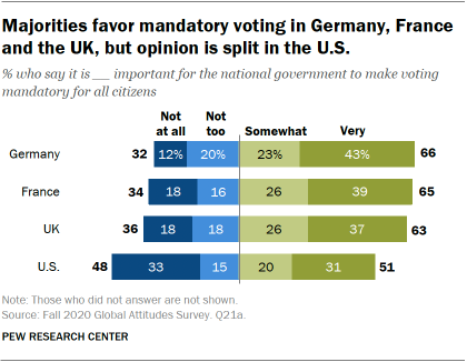 Majorities favor mandatory voting in Germany, France and the UK, but opinion is split in the U.S.