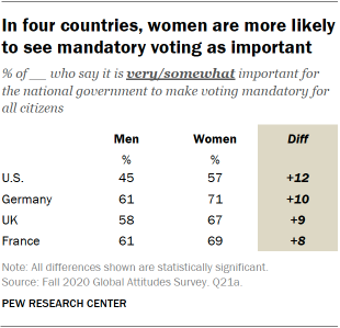In four countries, women are more likely to see mandatory voting as important