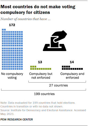 Most countries do not make voting compulsory for citizens