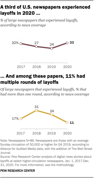 A third of U.S. newspapers experienced layoffs in 2020 and among these papers, 11% had multiple rounds of layoffs