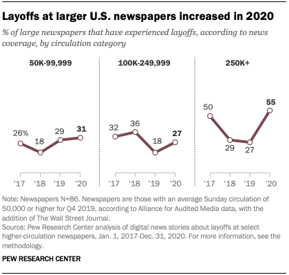 Layoffs at larger U.S. newspapers increased in 2020