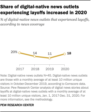 Share of digital-native news outlets experiencing layoffs increased in 2020