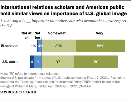 International relations scholars and American public hold similar views on importance of U.S. global image