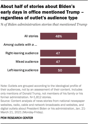 About half of stories about Biden's  early days in office mentioned Trump – regardless of outlet's audience type