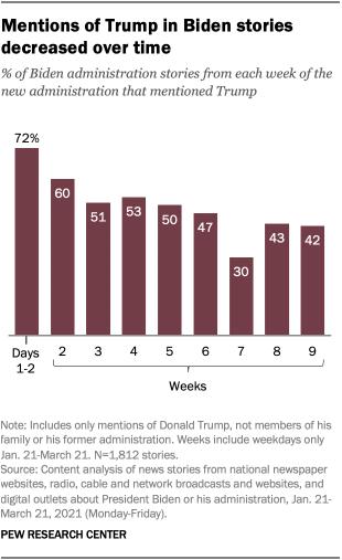 Mentions of Trump in Biden stories decreased over time
