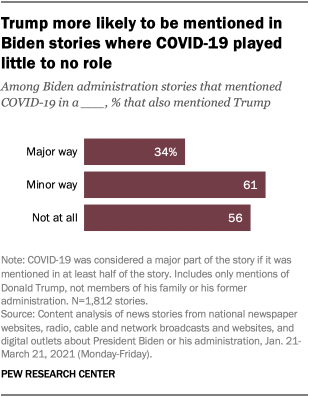 Trump more likely to be mentioned in Biden stories where COVID-19 played little to no role